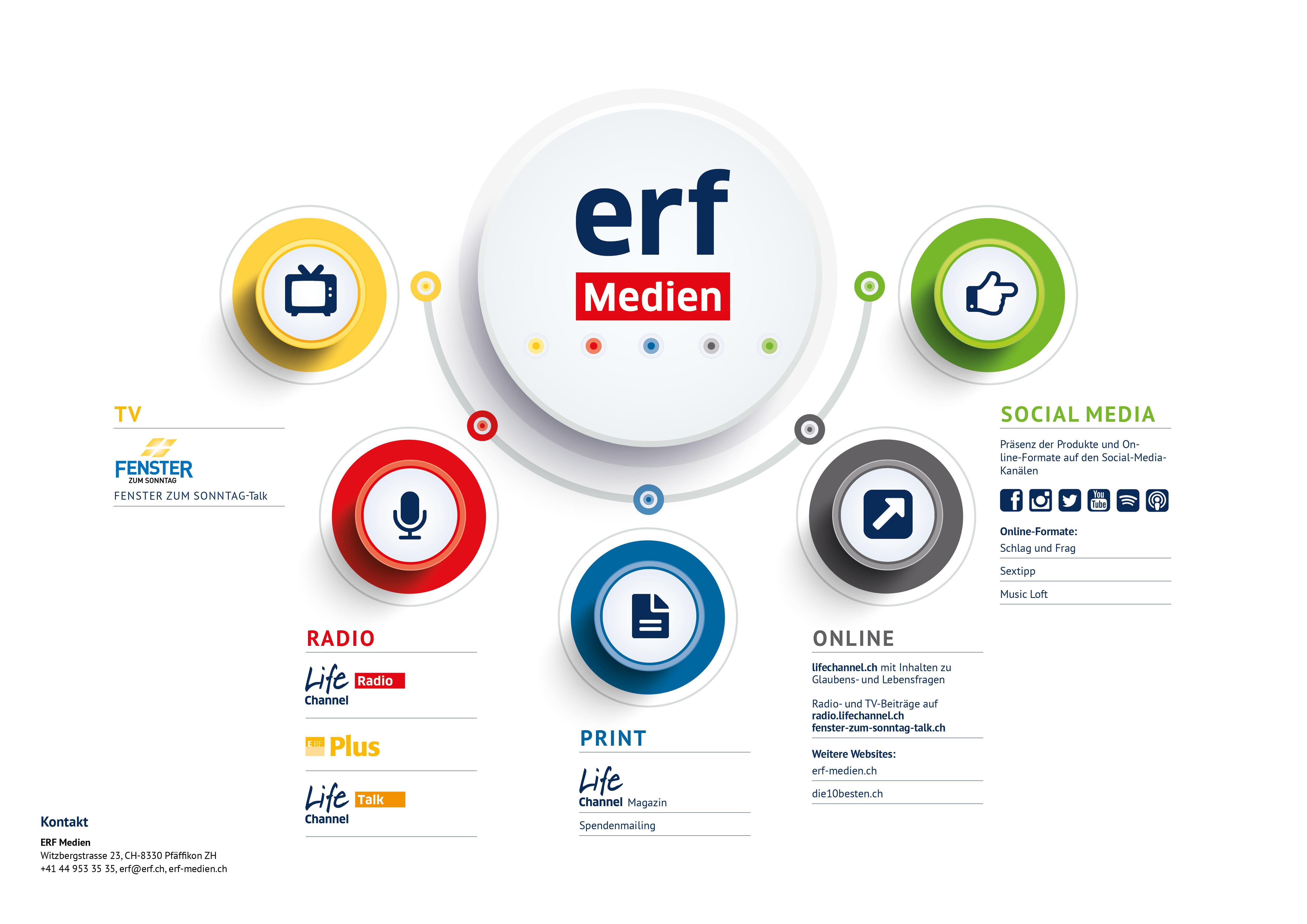ERF-Medien: Christliche Medien. Beiträge in Radio. TV. Print.