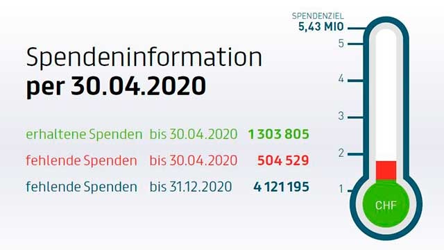 Spendenstand ERF Medien 30. April 2020